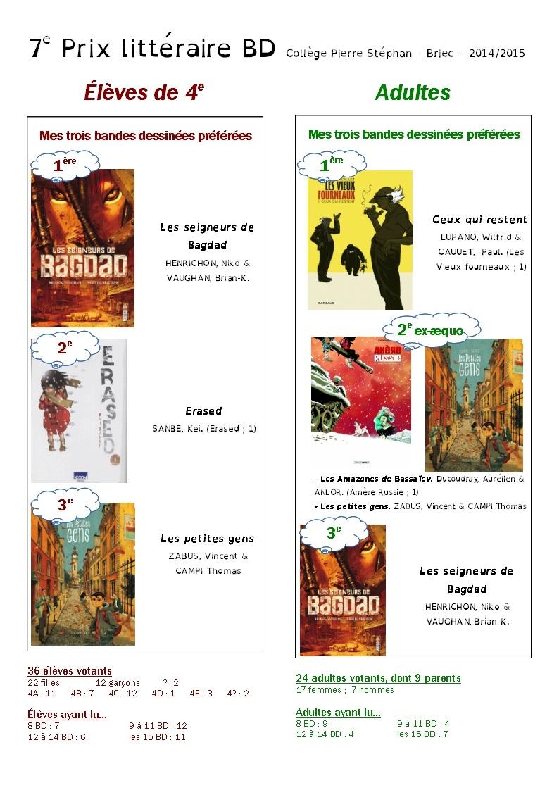Résultats du Prix littéraire BD, 7e édition